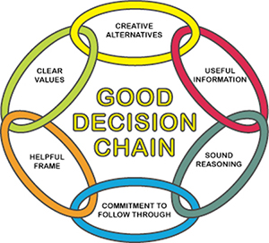 The Haverford School Good Decision Chain