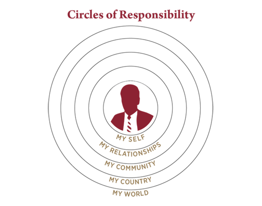 The Haverford School Character & Responsibility